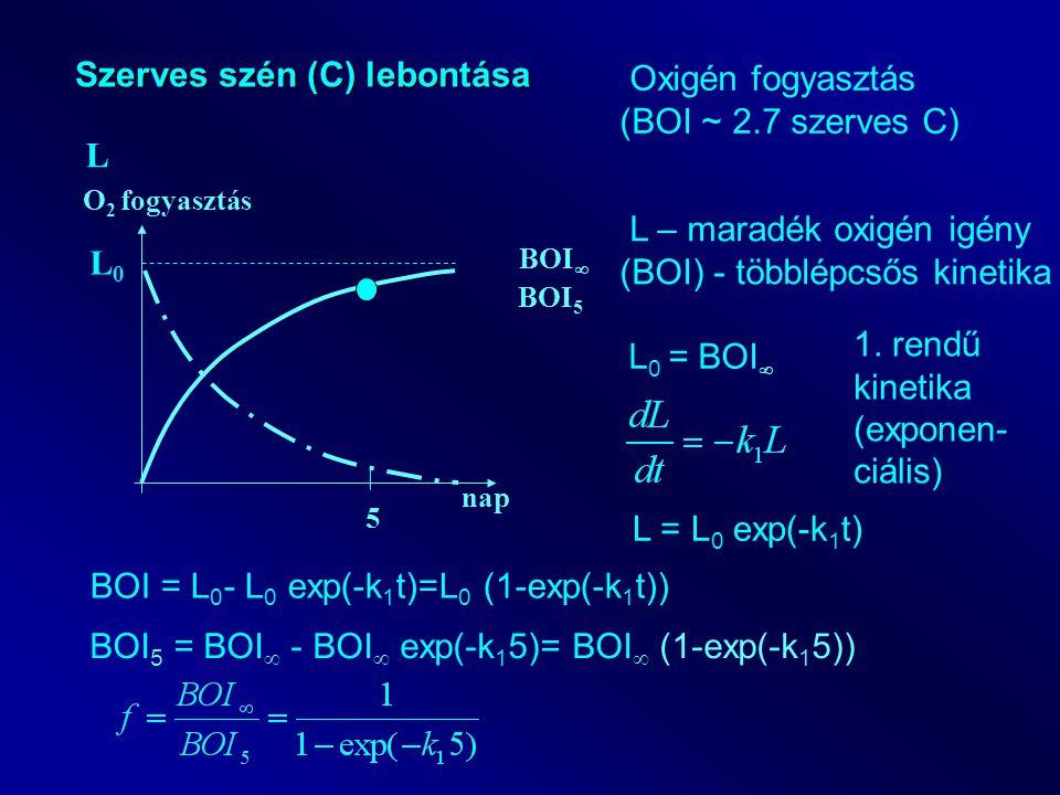 nap O 2 fogyasztás Szerves szén (C) lebontása BOI  5 BOI 5 L Oxigén fogyasztás (BOI ~ 2.7 szerves C) L – maradék oxigén igény (BOI) - többlépcsős kinetika L0L0 L 0 = BOI  1.