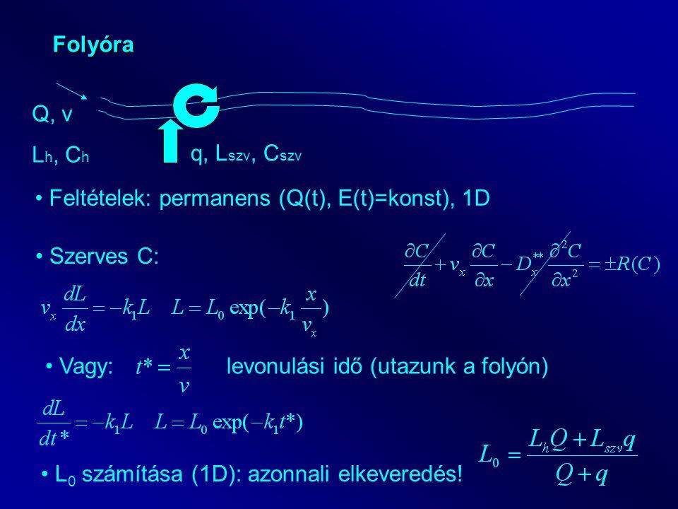 Példa: Szennyvízbevezetés hatása a befogadó oldott oxigén koncentrációjára (1 D, permanens) Települési szennyvíz jellemzői:LEÉ 120 000 BOI 5 koncentráció: 600 mg/l Kjeldahl N: 120 * 4.57 = 548 mg/l q = 120 000 * 0.1 = 12000 m 3 /nap = 0.14 m 3 /s Befogadó vízfolyás jellemzői:Háttér koncentrációk: L h = 5 mg/l, C h = 8 mg/l T = 25 C, v = 0.5 m/s, Q = 15 m 3 /s, Cs = 8.4 mg/l k 1 = 0.42 1/nap, k 2 = 0.7 1/nap Kezdeti értékek: L 0 = 16.6 mg/l, D 0 = 0.47 mg/l Kritikus hely: t krit = 1.9 nap, x krit = 82 km C min = 3.6 mg/l Hígulás szerepe