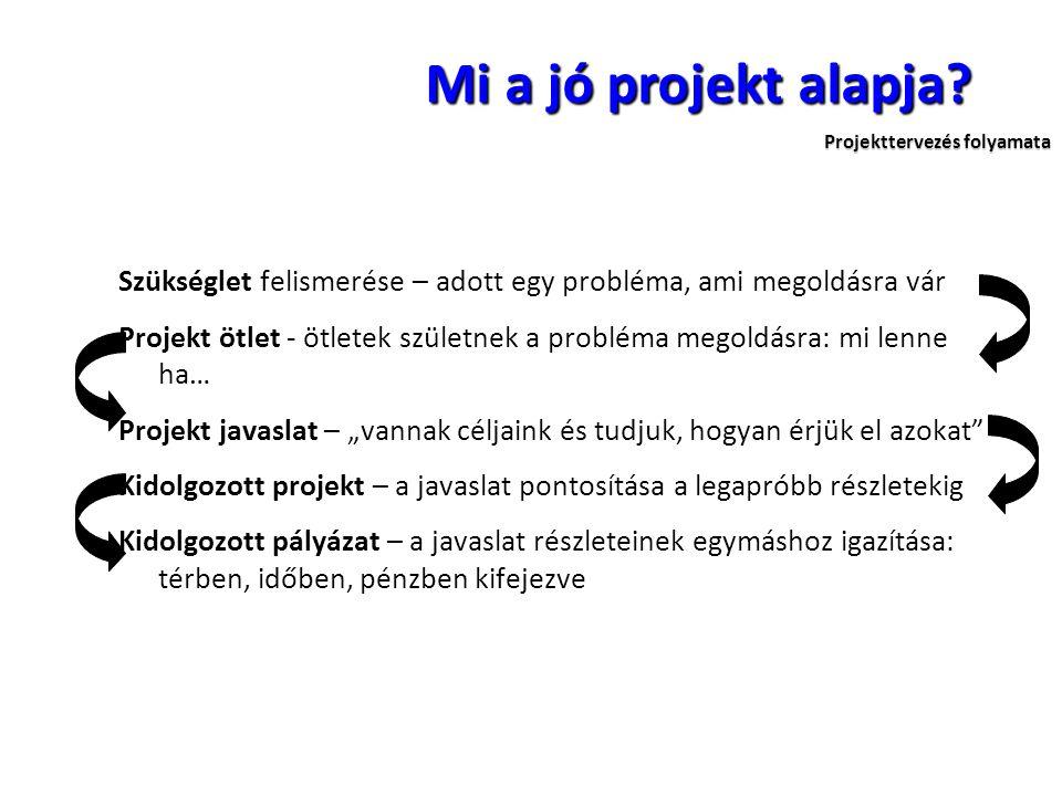 Projekttervezés folyamata Mi a jó projekt alapja? Szükséglet felismerése – adott egy probléma, ami megoldásra vár Projekt ötlet - ötletek születnek a