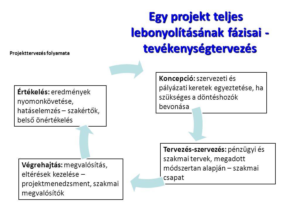 Egy projekt teljes lebonyolításának fázisai - tevékenységtervezés Projekttervezés folyamata Értékelés: eredmények nyomonkövetése, hatáselemzés – szaké