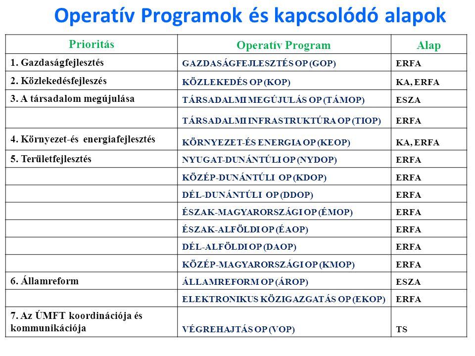 Operatív Programok és kapcsolódó alapok Prioritás Operatív ProgramAlap 1. Gazdaságfejlesztés GAZDASÁGFEJLESZTÉS OP (GOP)ERFA 2. Közlekedésfejleszés KÖ
