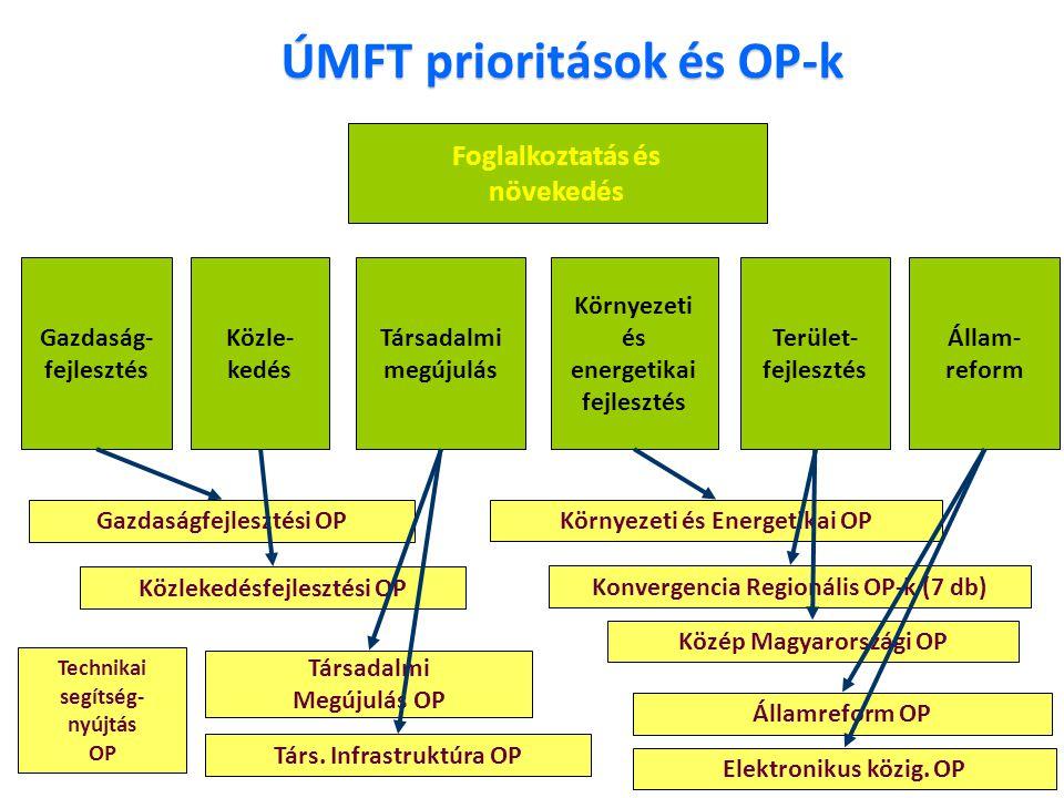 ÚMFT prioritások és OP-k Társadalmi megújulás Gazdaság- fejlesztés Közle- kedés Környezeti és energetikai fejlesztés Állam- reform Terület- fejlesztés