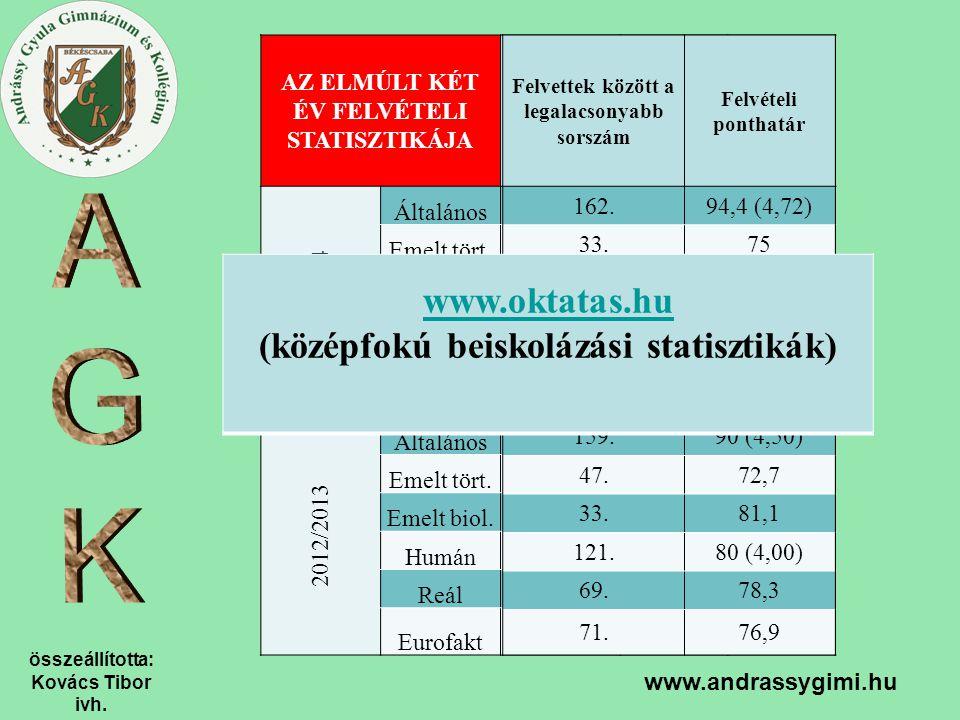 összeállította: Kovács Tibor ivh. www.andrassygimi.hu AZ ELMÚLT KÉT ÉV FELVÉTELI STATISZTIKÁJA Jelentkezők száma összesen 1. helyen jelentkezők száma