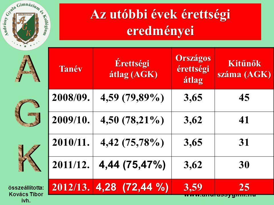 összeállította: Kovács Tibor ivh. www.andrassygimi.hu Az utóbbi évek érettségi eredményei Tanév Érettségi átlag (AGK) Országos érettségi átlag Kitűnők
