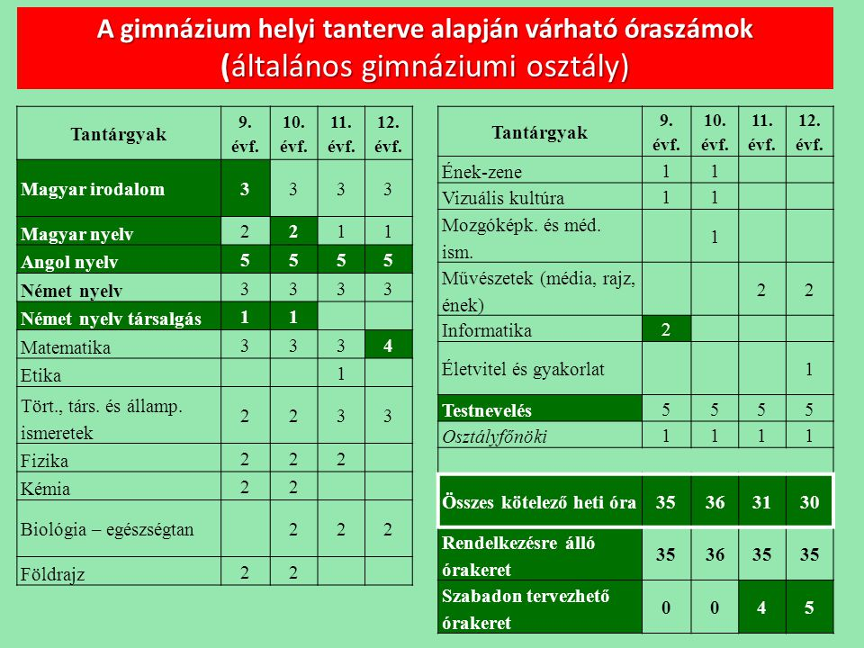 A gimnázium helyi tanterve alapján várható óraszámok (általános gimnáziumi osztály) Tantárgyak 9. évf. 10. évf. 11. évf. 12. évf. Magyar irodalom3333