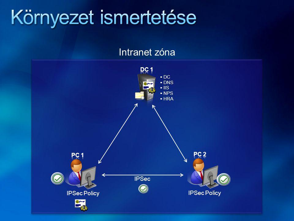 Intranet zóna  DC  DNS  IIS  NPS  HRA IPSec IPSec Policy