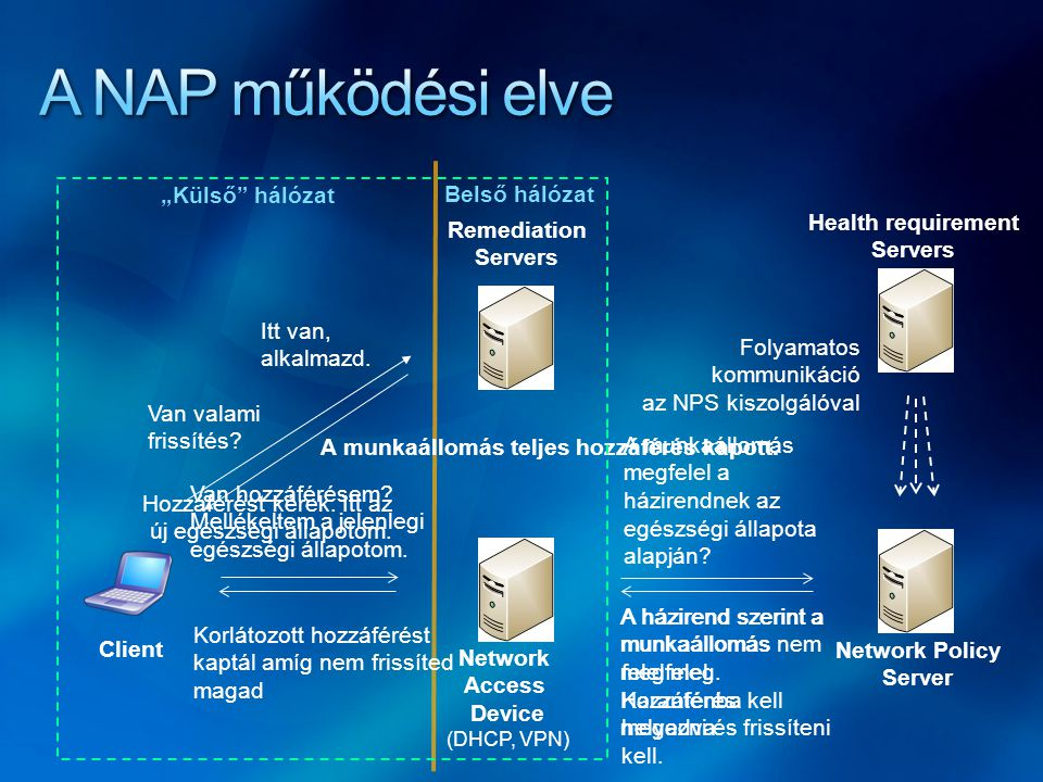 Hozzáférést kérek. Itt az új egészségi állapotom. Network Policy Server Client Network Access Device (DHCP, VPN) Remediation Servers Van hozzáférésem?