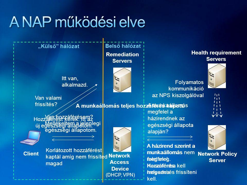NAP szerver architektúrája NAP Health Policy Server = NPS NAP Enforcement Servers (NAP ES) System Health Validators (SHV) SHV_2SHV_1 Policy server 1 SHV_3 SHV API NAP Administration Server NAP ES_BNAP ES_ANAP ES_C NAP ES...