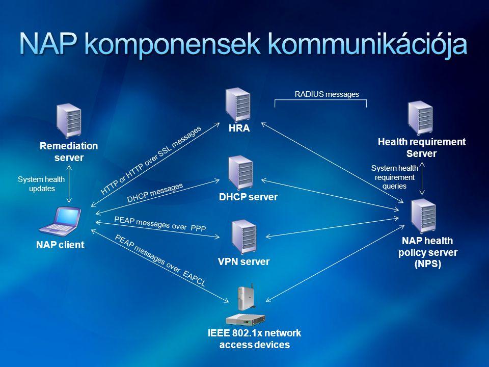 Network Policy Server Az alábbi komponenseket kezeli: System Health Validators Az ellenőrzési logikát-, és az ellenőrzendő komponenseket tartalmazza Health Policies Az egészségi állapotok definiálhatóak Network Policies Speciális IAS Policy, melyben kondícióként egy Health Policy-t határozunk meg Esemény lehet: Grant / deny, NAP enforcement (Full Access; Limited access; Time limited access), Auto-remediation, klasszikus IP filter