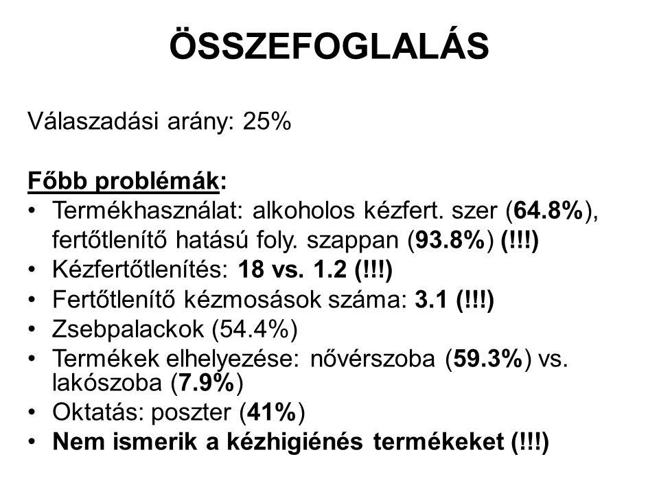 ÖSSZEFOGLALÁS Válaszadási arány: 25% Főbb problémák: Termékhasználat: alkoholos kézfert. szer (64.8%), fertőtlenítő hatású foly. szappan (93.8%) (!!!)
