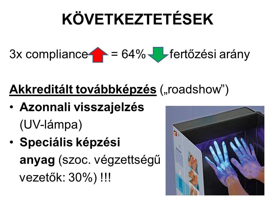 """KÖVETKEZTETÉSEK 3x compliance = 64% fertőzési arány Akkreditált továbbképzés (""""roadshow"""") Azonnali visszajelzés (UV-lámpa) Speciális képzési anyag (sz"""