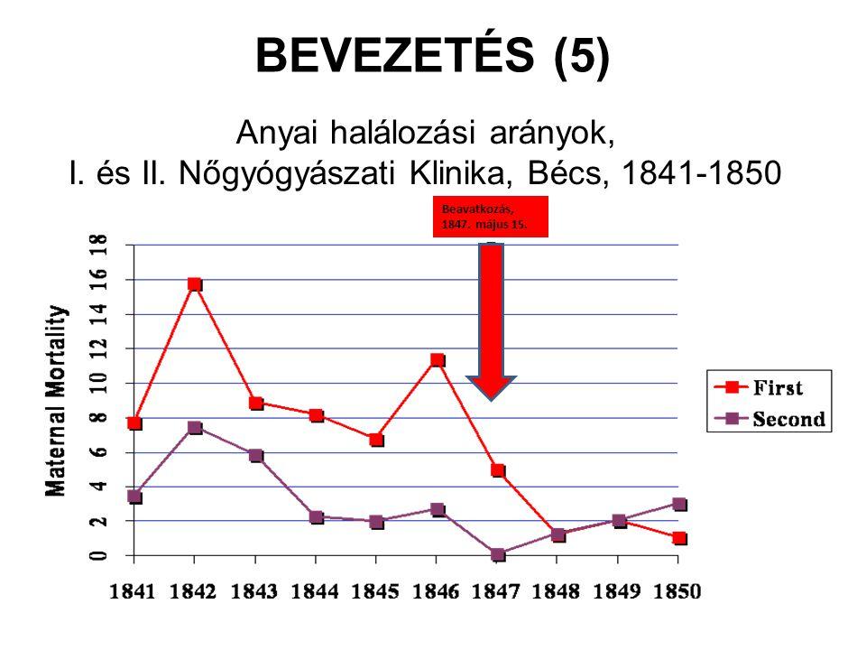 Anyai halálozási arányok, I. és II. Nőgyógyászati Klinika, Bécs, 1841-1850 Beavatkozás, 1847. május 15. BEVEZETÉS (5)