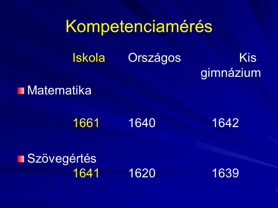 Kompetenciamérés IskolaOrszágosKis gimnázium Matematika 166116401642 Szövegértés 164116201639
