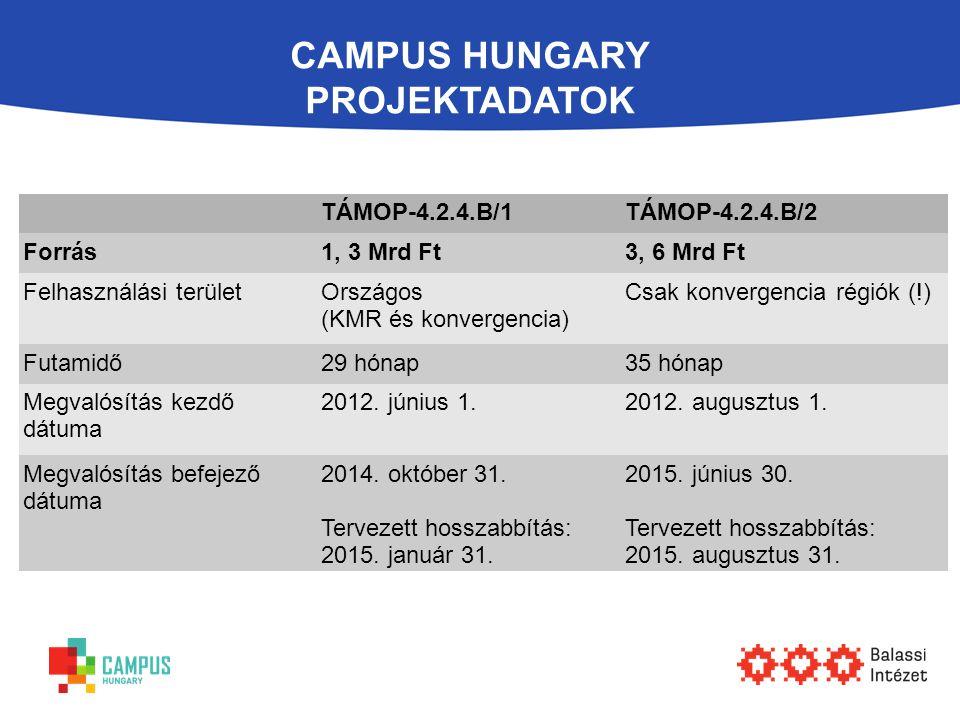 CAMPUS HUNGARY PROJEKTADATOK TÁMOP-4.2.4.B/1TÁMOP-4.2.4.B/2 Forrás1, 3 Mrd Ft3, 6 Mrd Ft Felhasználási területOrszágos (KMR és konvergencia) Csak konv