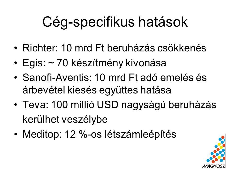 Cég-specifikus hatások Richter: 10 mrd Ft beruházás csökkenés Egis: ~ 70 készítmény kivonása Sanofi-Aventis: 10 mrd Ft adó emelés és árbevétel kiesés