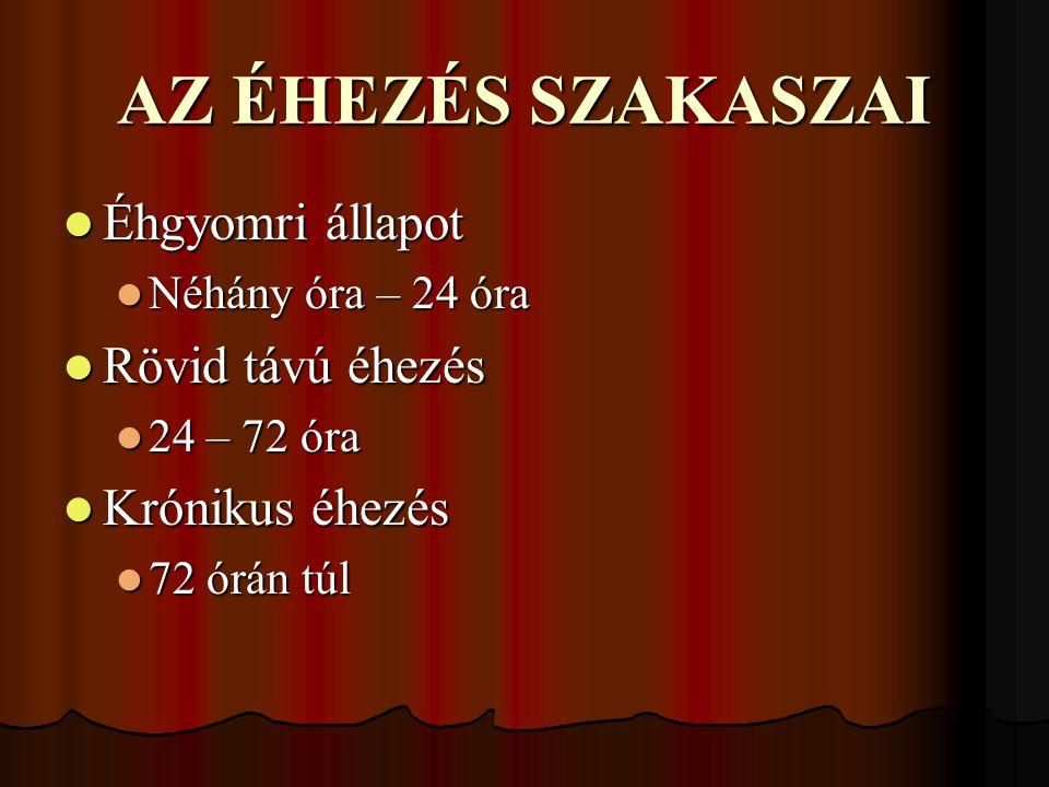 AZ ÉHEZÉS SZAKASZAI Éhgyomri állapot Éhgyomri állapot Néhány óra – 24 óra Néhány óra – 24 óra Rövid távú éhezés Rövid távú éhezés 24 – 72 óra 24 – 72 óra Krónikus éhezés Krónikus éhezés 72 órán túl 72 órán túl