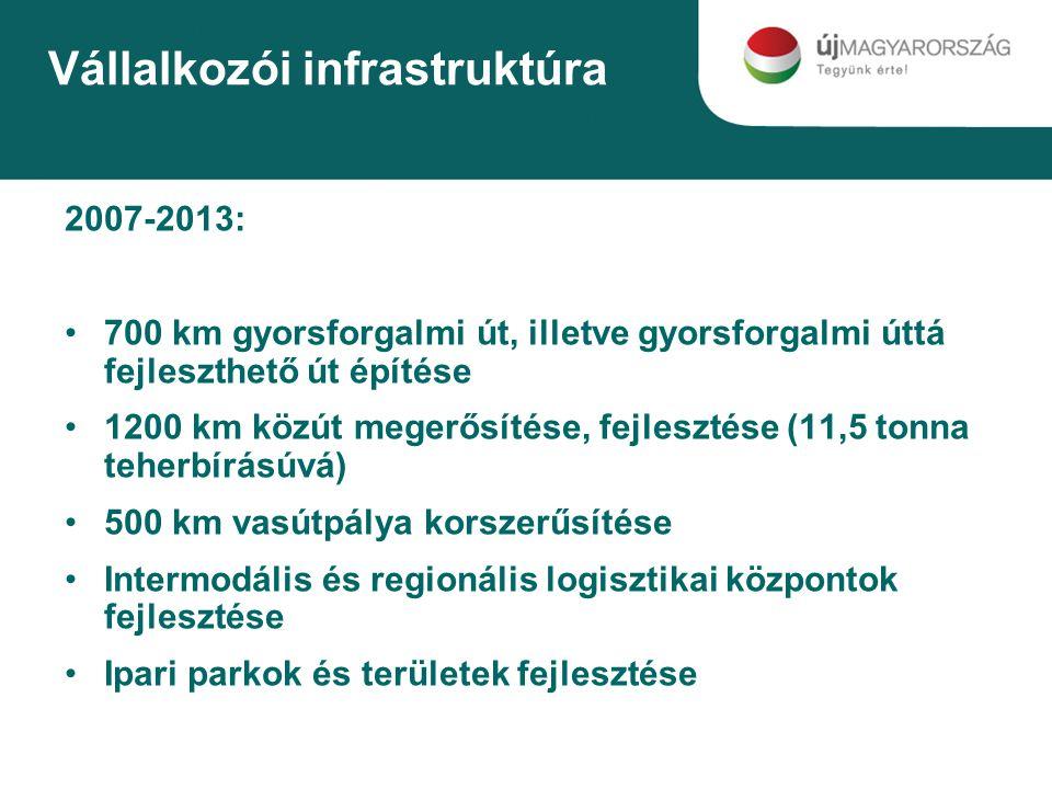 Vállalkozói infrastruktúra 2007-2013: 700 km gyorsforgalmi út, illetve gyorsforgalmi úttá fejleszthető út építése 1200 km közút megerősítése, fejlesztése (11,5 tonna teherbírásúvá) 500 km vasútpálya korszerűsítése Intermodális és regionális logisztikai központok fejlesztése Ipari parkok és területek fejlesztése