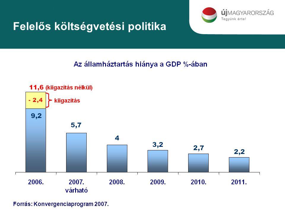 Felelős költségvetési politika Forrás: Konvergenciaprogram 2007.