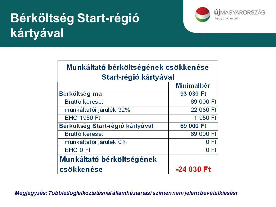 Bérköltség Start-régió kártyával Megjegyzés: Többletfoglalkoztatásnál államháztartási szinten nem jelent bevételkiesést