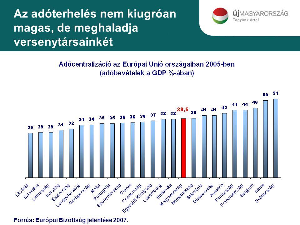Az adóterhelés nem kiugróan magas, de meghaladja versenytársainkét Forrás: Európai Bizottság jelentése 2007.