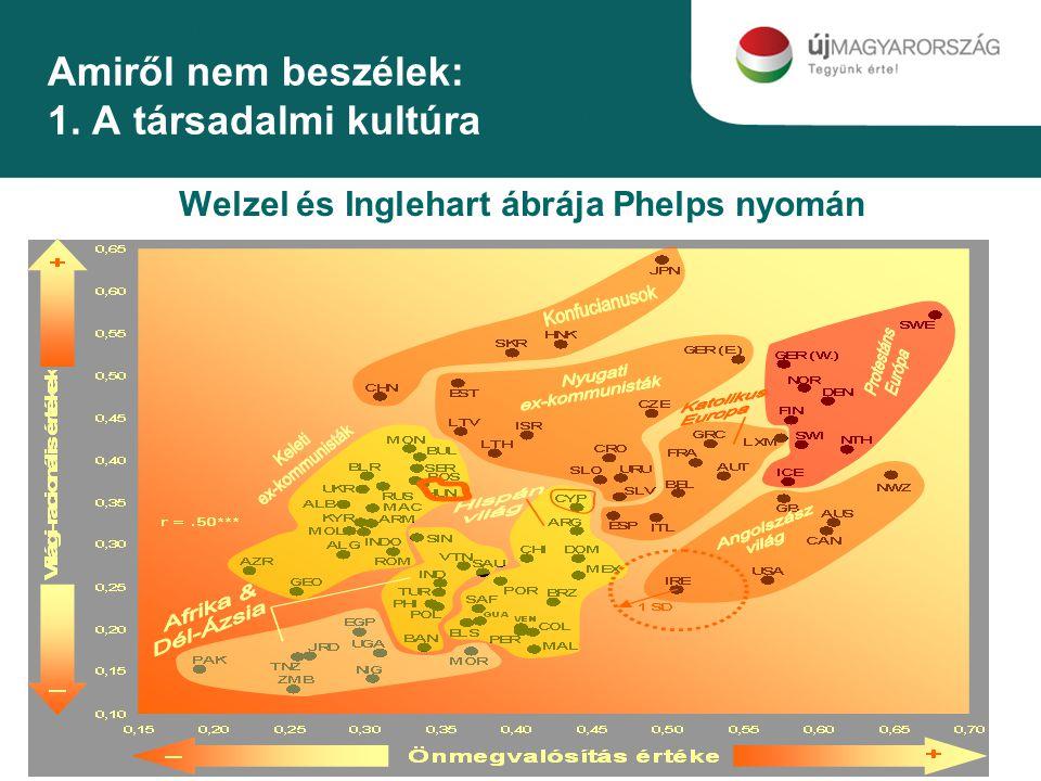 Amiről nem beszélek: 1. A társadalmi kultúra Welzel és Inglehart ábrája Phelps nyomán
