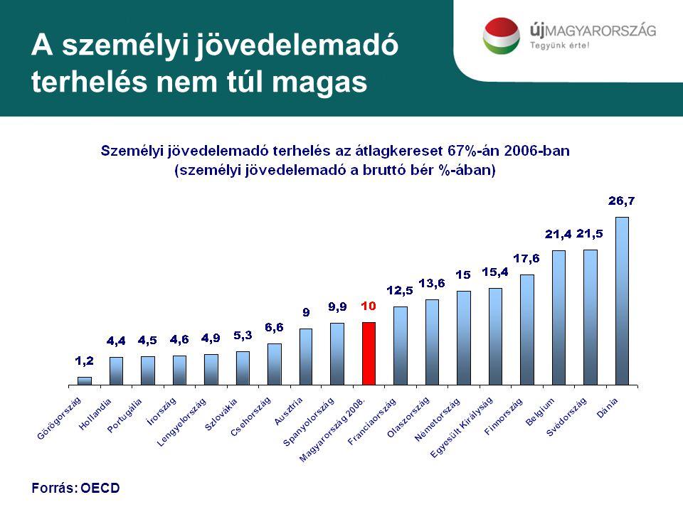 A személyi jövedelemadó terhelés nem túl magas Forrás: OECD