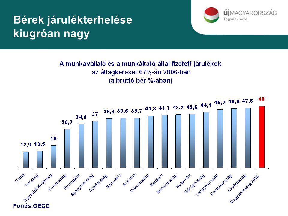 Bérek járulékterhelése kiugróan nagy Forrás:OECD
