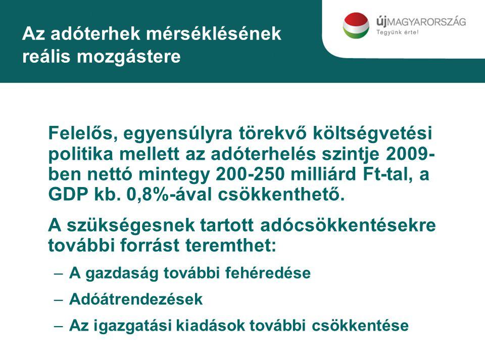 Az adóterhek mérséklésének reális mozgástere Felelős, egyensúlyra törekvő költségvetési politika mellett az adóterhelés szintje 2009- ben nettó mintegy 200-250 milliárd Ft-tal, a GDP kb.