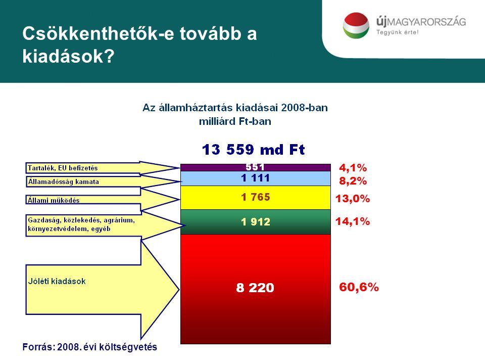 Csökkenthetők-e tovább a kiadások Forrás: 2008. évi költségvetés 8,2% 60,6% 13,0% 4,1% 14,1%