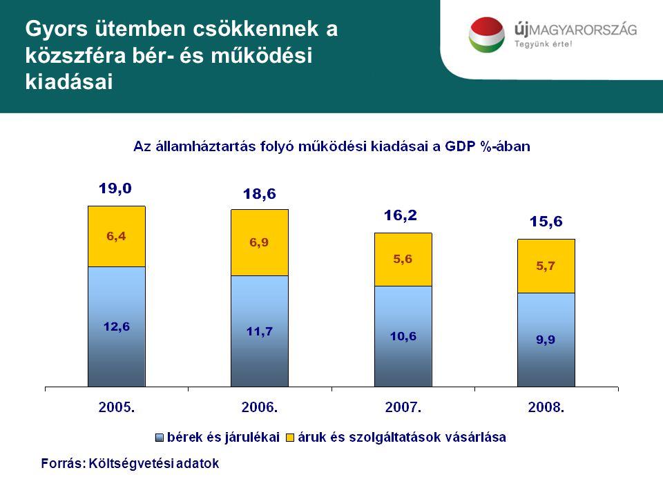 Gyors ütemben csökkennek a közszféra bér- és működési kiadásai Forrás: Költségvetési adatok
