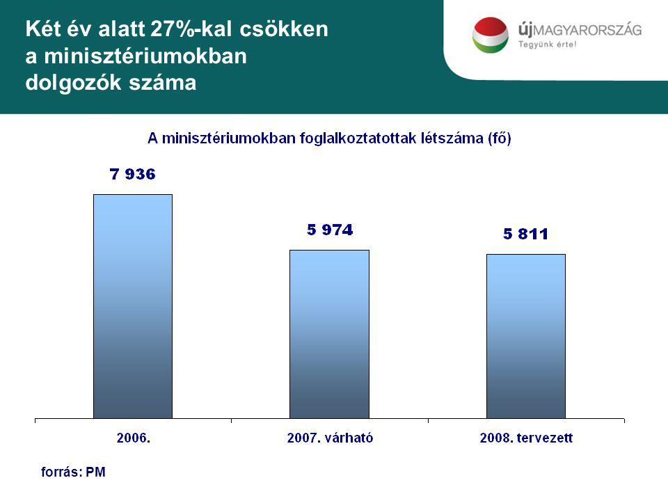 Két év alatt 27%-kal csökken a minisztériumokban dolgozók száma forrás: PM