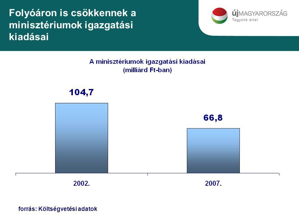 Folyóáron is csökkennek a minisztériumok igazgatási kiadásai forrás: Költségvetési adatok