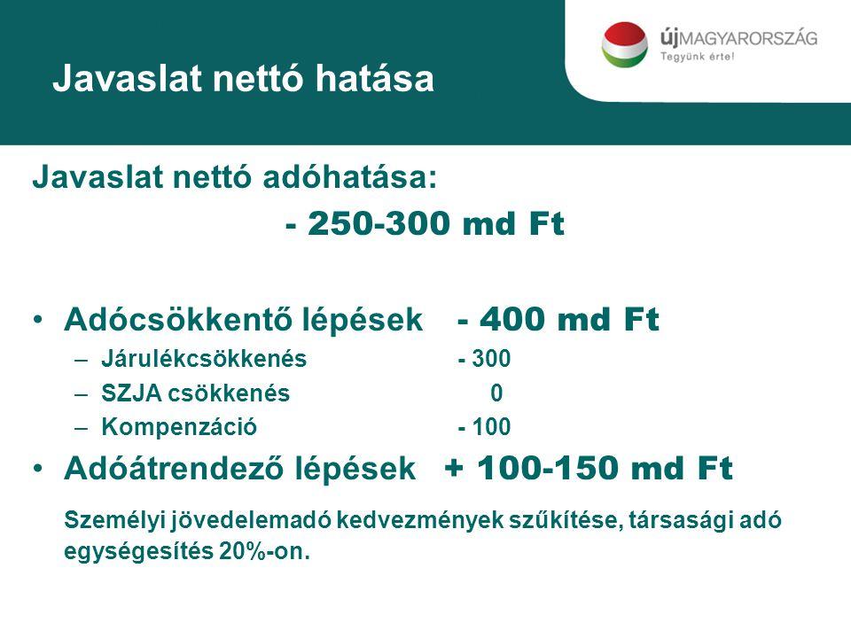 Javaslat nettó hatása Javaslat nettó adóhatása: - 250-300 md Ft Adócsökkentő lépések - 400 md Ft –Járulékcsökkenés - 300 –SZJA csökkenés 0 –Kompenzáció - 100 Adóátrendező lépések + 100-150 md Ft Személyi jövedelemadó kedvezmények szűkítése, társasági adó egységesítés 20%-on.