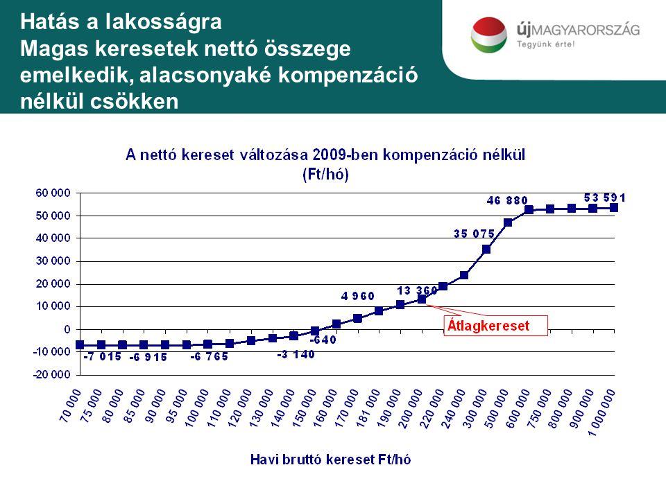 Hatás a lakosságra Magas keresetek nettó összege emelkedik, alacsonyaké kompenzáció nélkül csökken