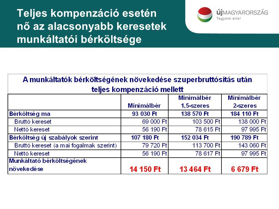 Teljes kompenzáció esetén nő az alacsonyabb keresetek munkáltatói bérköltsége