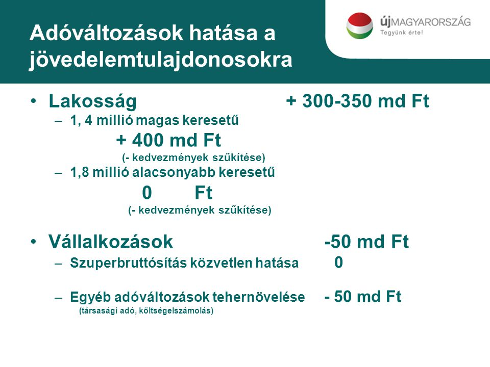 Adóváltozások hatása a jövedelemtulajdonosokra Lakosság + 300-350 md Ft –1, 4 millió magas keresetű + 400 md Ft (- kedvezmények szűkítése) –1,8 millió alacsonyabb keresetű 0 Ft (- kedvezmények szűkítése) Vállalkozások-50 md Ft –Szuperbruttósítás közvetlen hatása 0 –Egyéb adóváltozások tehernövelése - 50 md Ft (társasági adó, költségelszámolás)