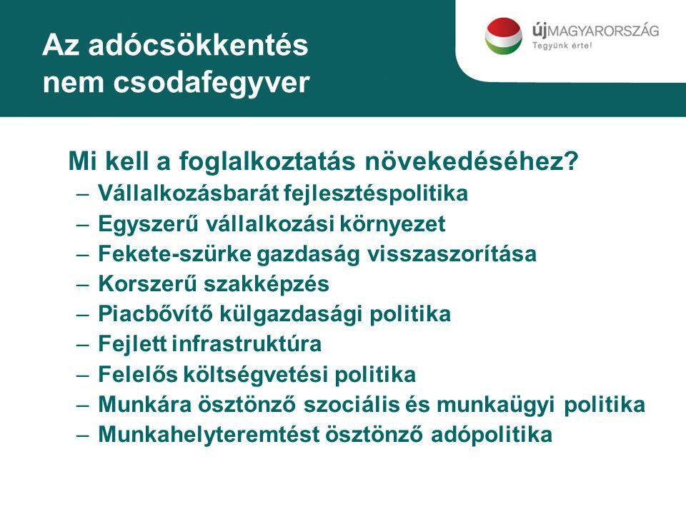 Realitás Magyarországon Járulékcsökkentés - bevételcsökkenés Forrás: OEP adatok