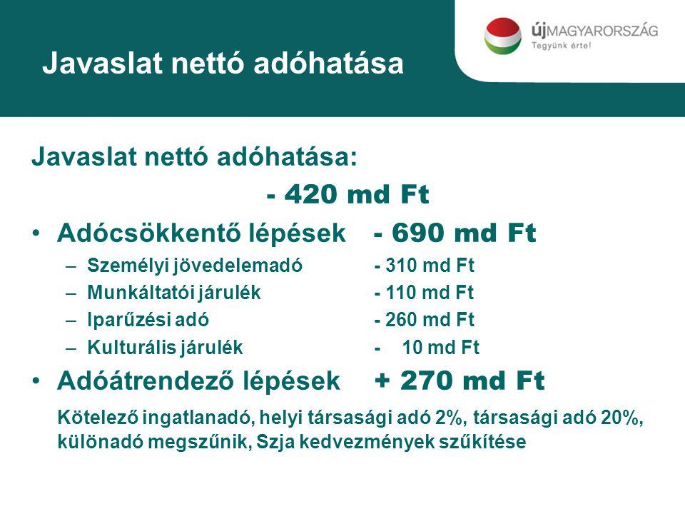 Javaslat nettó adóhatása Javaslat nettó adóhatása: - 420 md Ft Adócsökkentő lépések - 690 md Ft –Személyi jövedelemadó- 310 md Ft –Munkáltatói járulék- 110 md Ft –Iparűzési adó- 260 md Ft –Kulturális járulék- 10 md Ft Adóátrendező lépések + 270 md Ft Kötelező ingatlanadó, helyi társasági adó 2%, társasági adó 20%, különadó megszűnik, Szja kedvezmények szűkítése