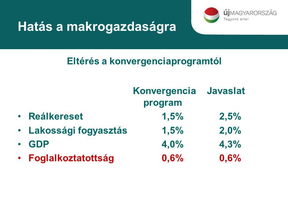 Hatás a makrogazdaságra Eltérés a konvergenciaprogramtól Konvergencia Javaslat program Reálkereset1,5%2,5% Lakossági fogyasztás1,5%2,0% GDP4,0%4,3% Foglalkoztatottság0,6%0,6%