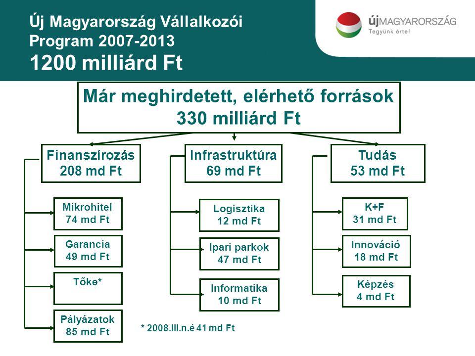 A különböző javaslatok összehasonlítása SzuperbruttóSZJA fókuszú Járulék fókuszú Mennyibe kerül, mennyi a nettó adóhatása.