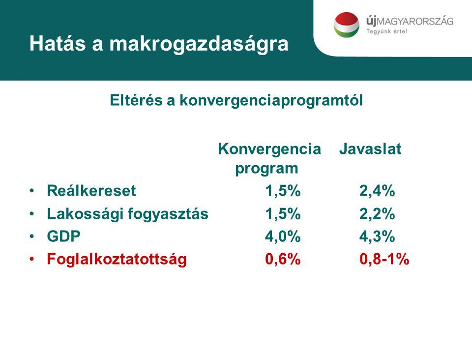 Hatás a makrogazdaságra Eltérés a konvergenciaprogramtól Konvergencia Javaslat program Reálkereset1,5%2,4% Lakossági fogyasztás1,5%2,2% GDP4,0%4,3% Foglalkoztatottság0,6%0,8-1%