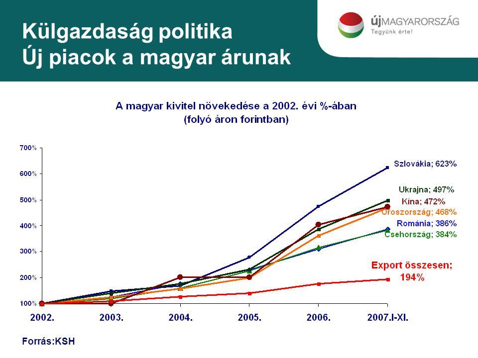 Külgazdaság politika Új piacok a magyar árunak Forrás:KSH