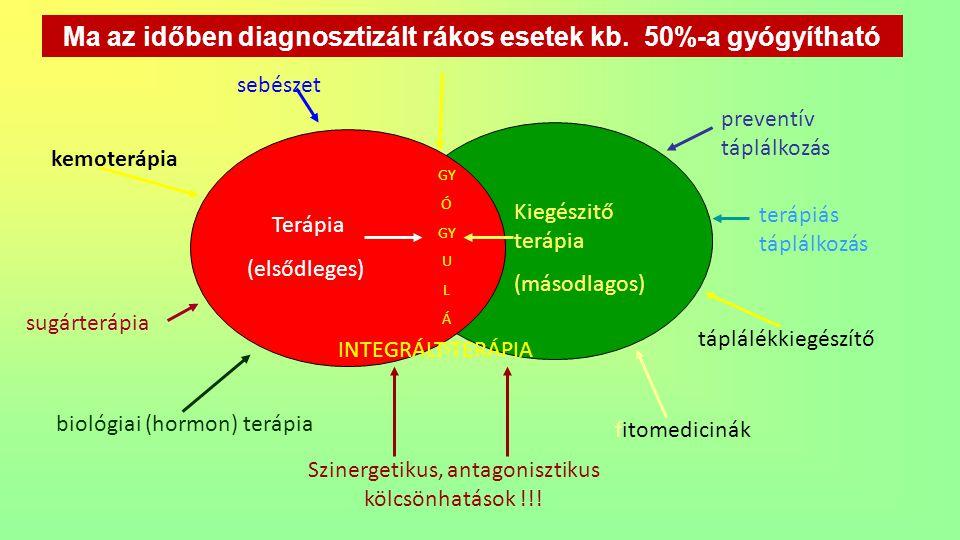 Ma az időben diagnosztizált rákos esetek kb. 50%-a gyógyítható GY Ó GY U L Á S Terápia (elsődleges) Kiegészitő terápia (másodlagos) sebészet kemoteráp