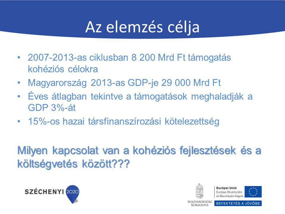 Az elemzés célja 2007-2013-as ciklusban 8 200 Mrd Ft támogatás kohéziós célokra Magyarország 2013-as GDP-je 29 000 Mrd Ft Éves átlagban tekintve a támogatások meghaladják a GDP 3%-át 15%-os hazai társfinanszírozási kötelezettség Milyen kapcsolat van a kohéziós fejlesztések és a költségvetés között