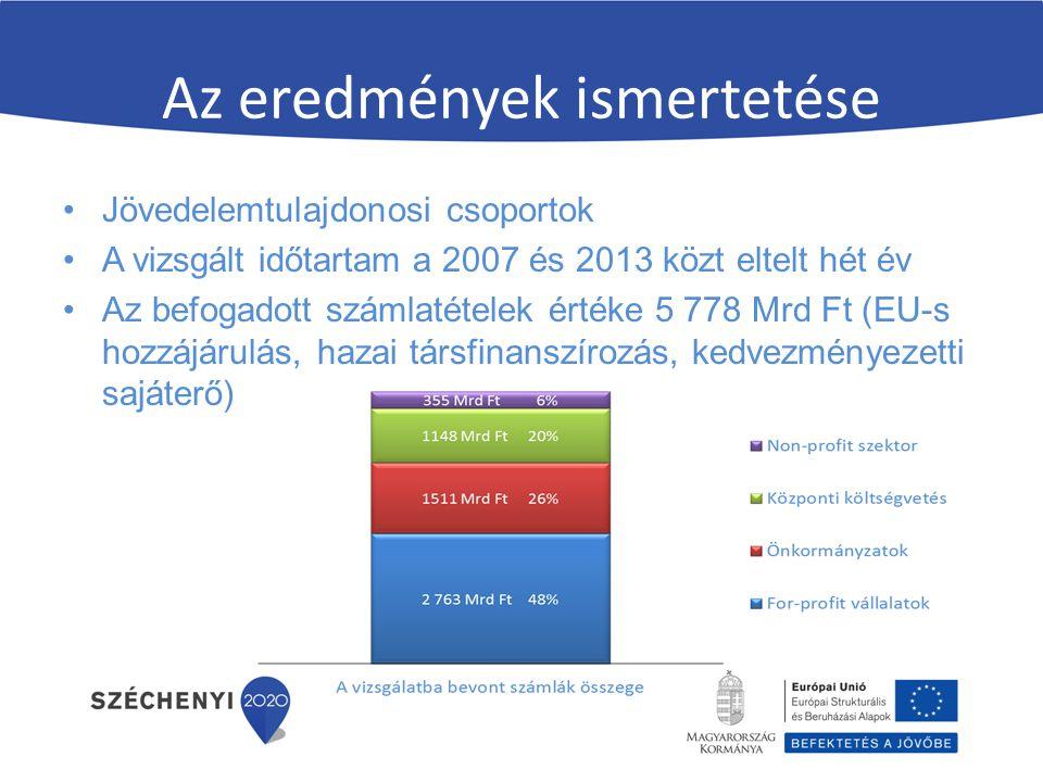 Az eredmények ismertetése Jövedelemtulajdonosi csoportok A vizsgált időtartam a 2007 és 2013 közt eltelt hét év Az befogadott számlatételek értéke 5 778 Mrd Ft (EU-s hozzájárulás, hazai társfinanszírozás, kedvezményezetti sajáterő)