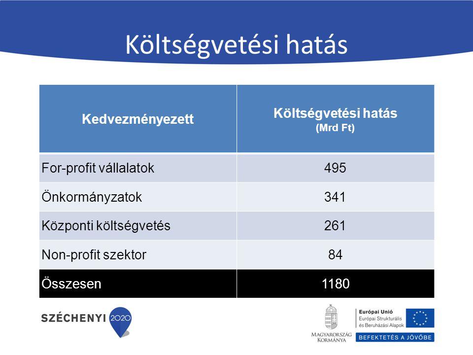 Költségvetési hatás Kedvezményezett Költségvetési hatás (Mrd Ft) For-profit vállalatok495 Önkormányzatok341 Központi költségvetés261 Non-profit szektor84 Összesen1180
