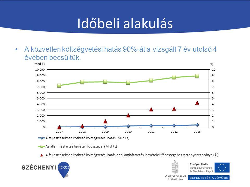 Időbeli alakulás A közvetlen költségvetési hatás 90%-át a vizsgált 7 év utolsó 4 évében becsültük.
