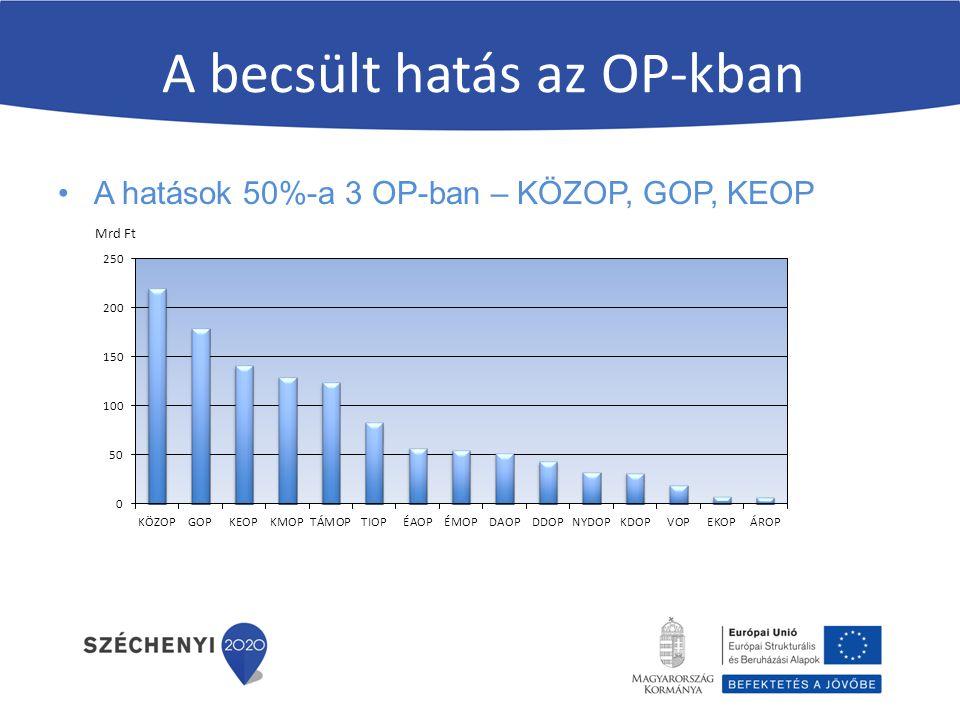 A becsült hatás az OP-kban A hatások 50%-a 3 OP-ban – KÖZOP, GOP, KEOP