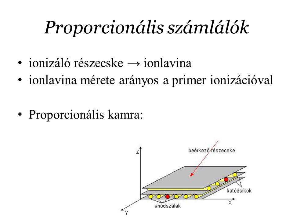 Proporcionális számlálók ionizáló részecske → ionlavina ionlavina mérete arányos a primer ionizációval Proporcionális kamra: