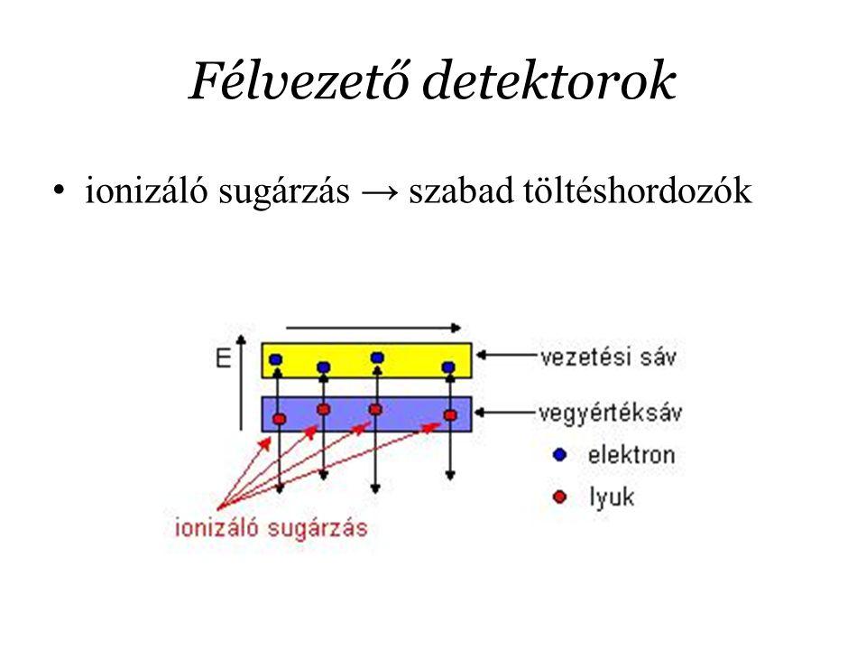 Félvezető detektorok ionizáló sugárzás → szabad töltéshordozók
